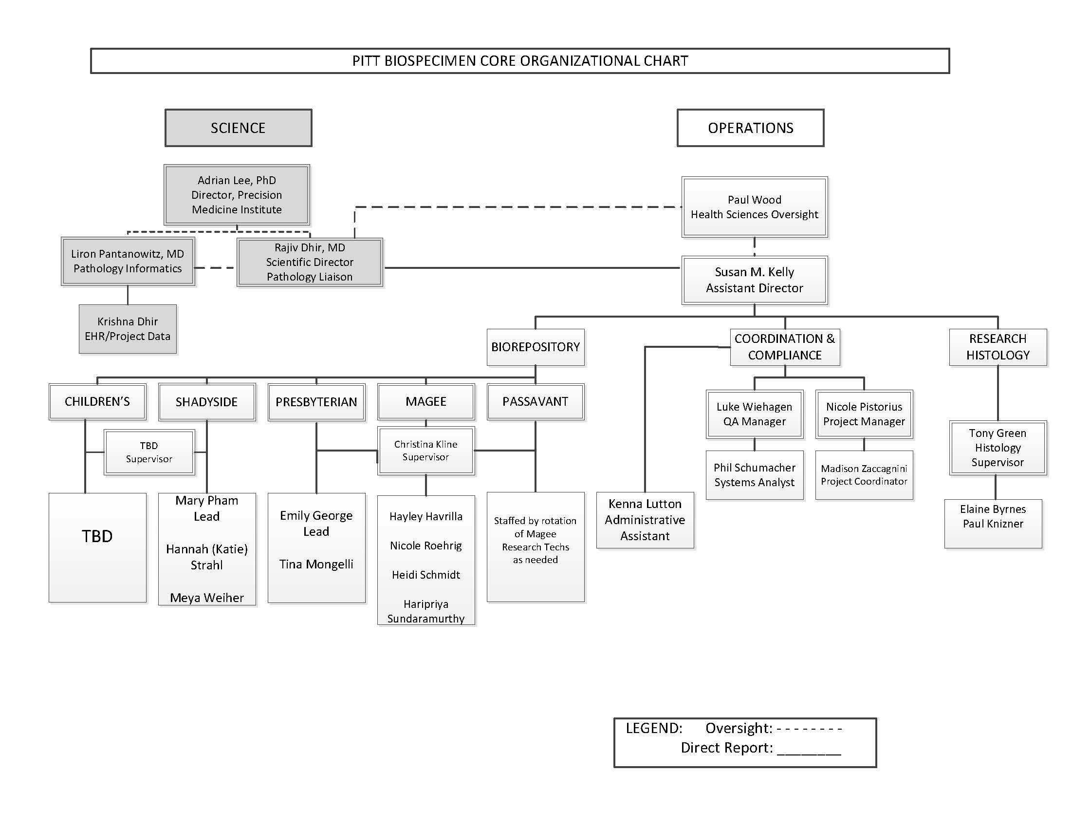 Pitt Biospecimen Core org chart